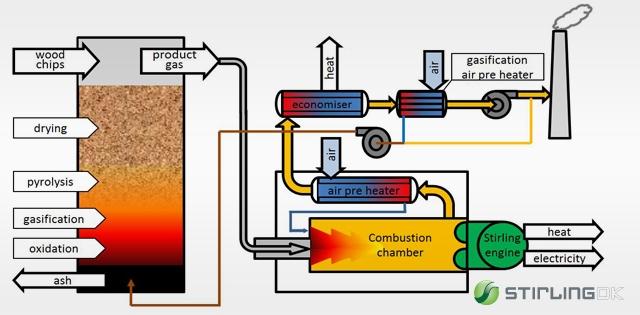 Combined Heat And Power Systems Cleantech Solutions