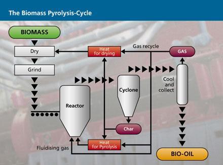 biomass-pyrolysis-process