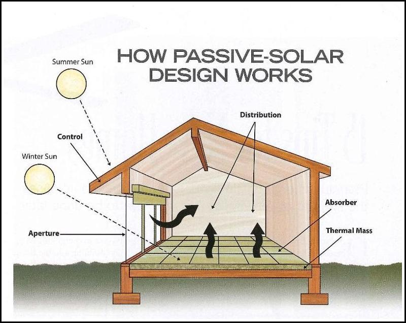 Passive Solar Design: Green Energy For Air Conditioning and Heating ...