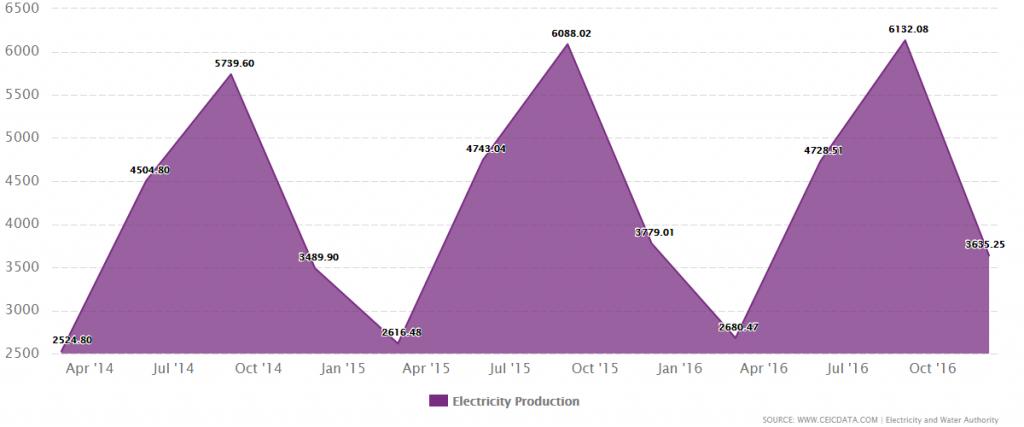 electricity production bahrain