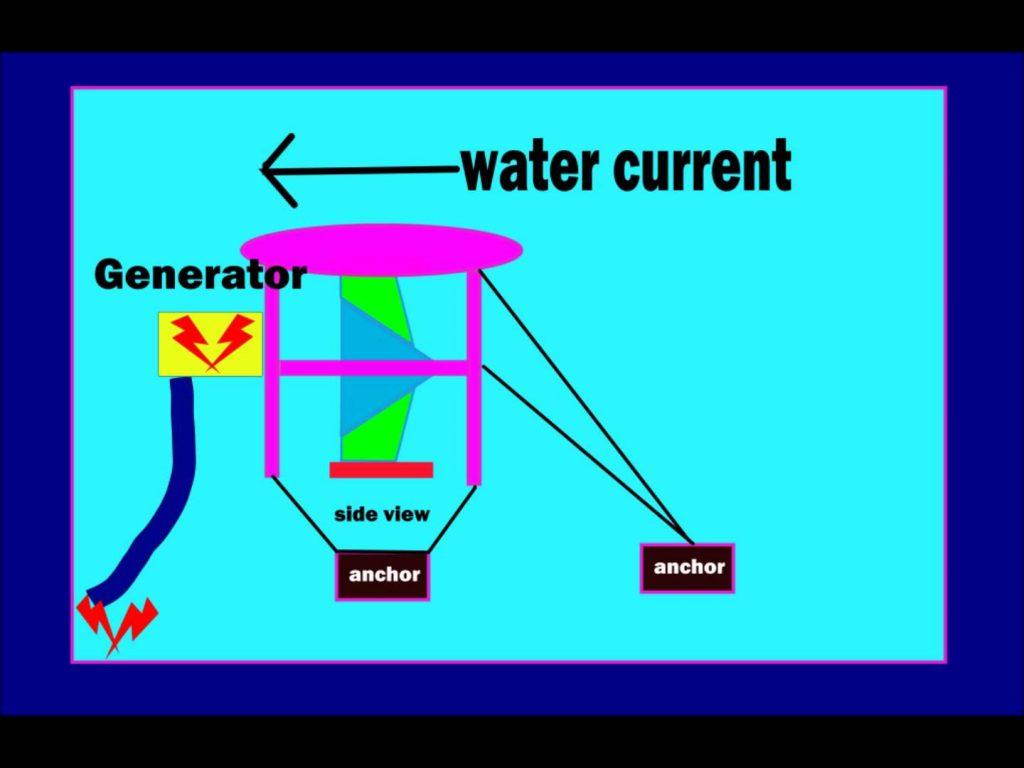 working water current turbine