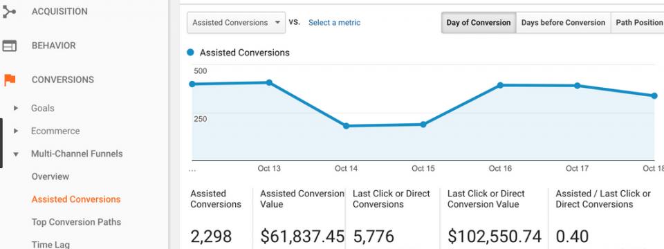 Google Analytics and Content Marketing
