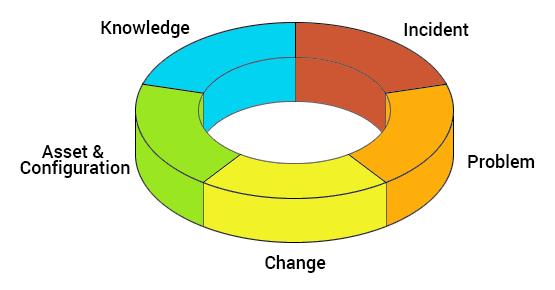 ITIL Service Management