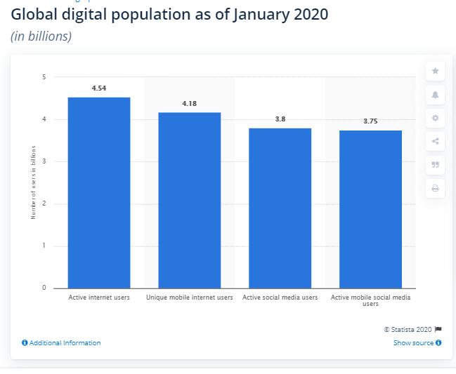 global digital population