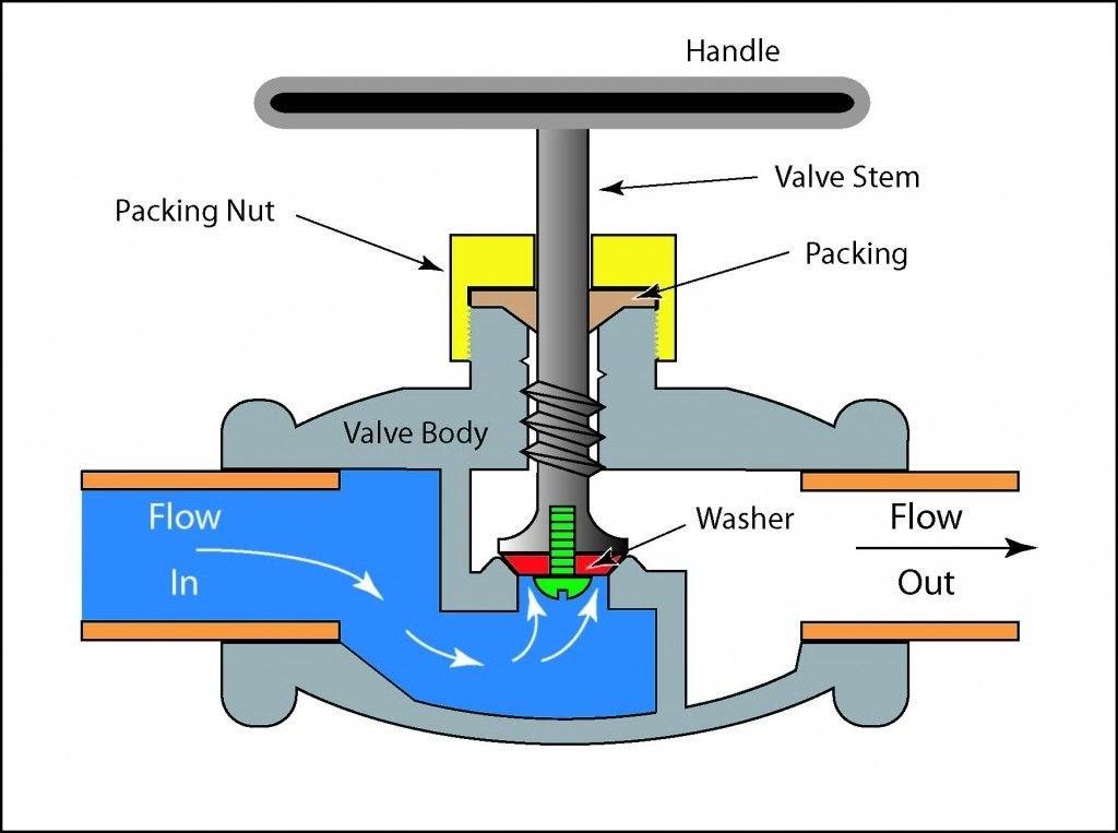 globe-valves-water-flow