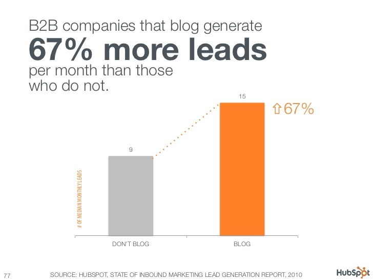 blog-business-leads