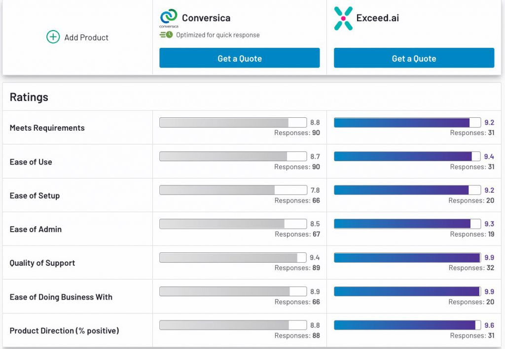 Comparing Exceed.ai and Conversica's Functionalities